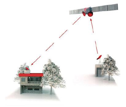 satelliet vanuit huis